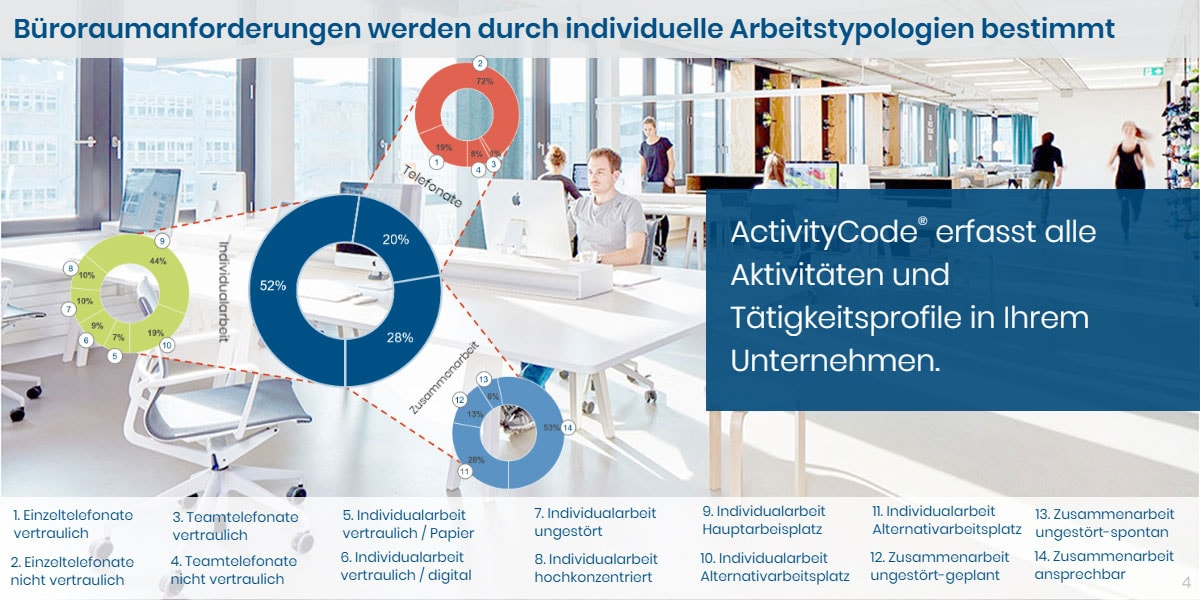 activitycode-4-de
