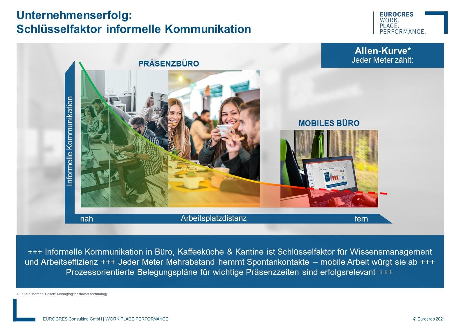 WorkPlace Flash: Schlüsselfaktor informelle Kommunikation