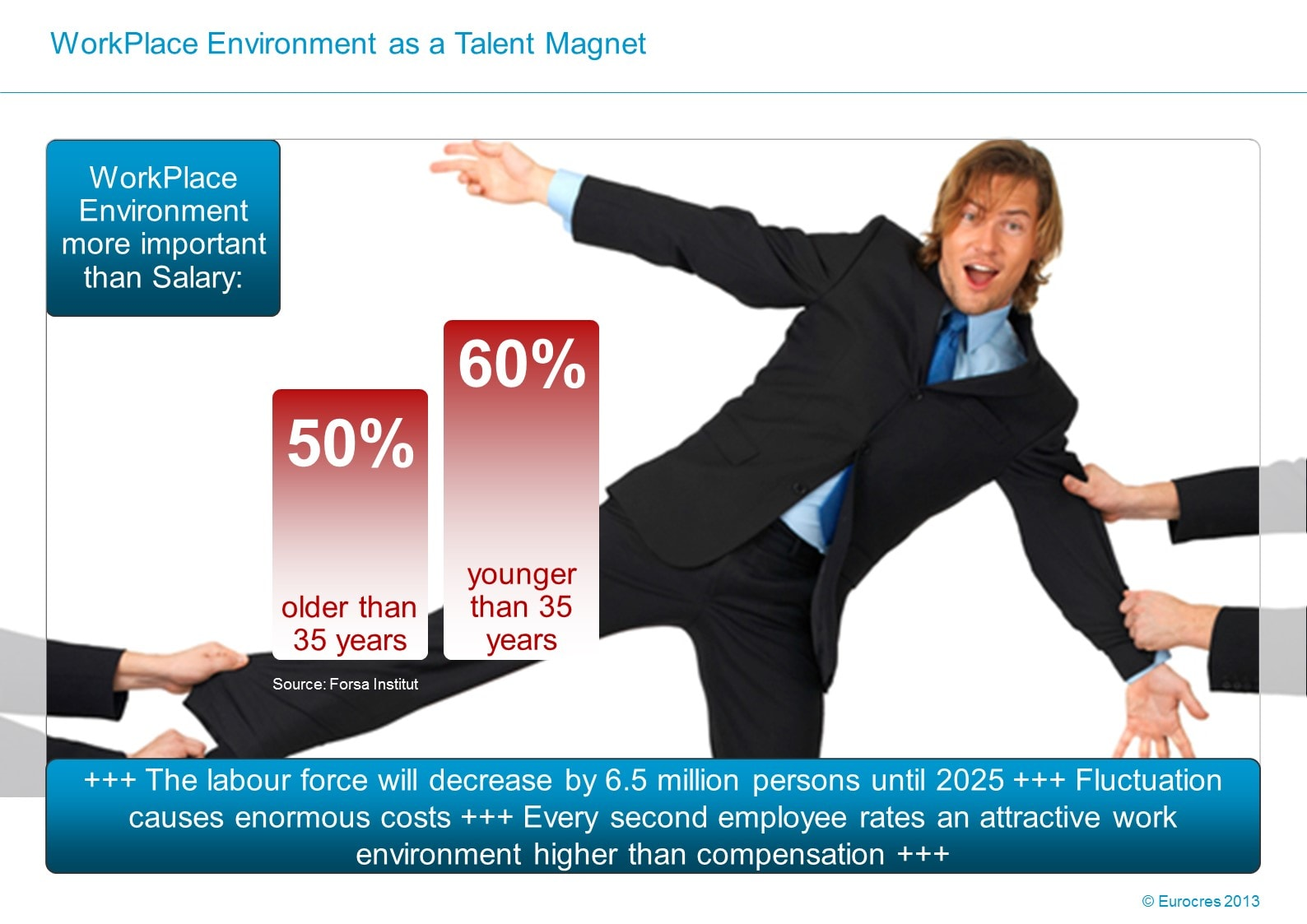 WorkPlace Flash: WorkPlace Environment as a Talent Magnet