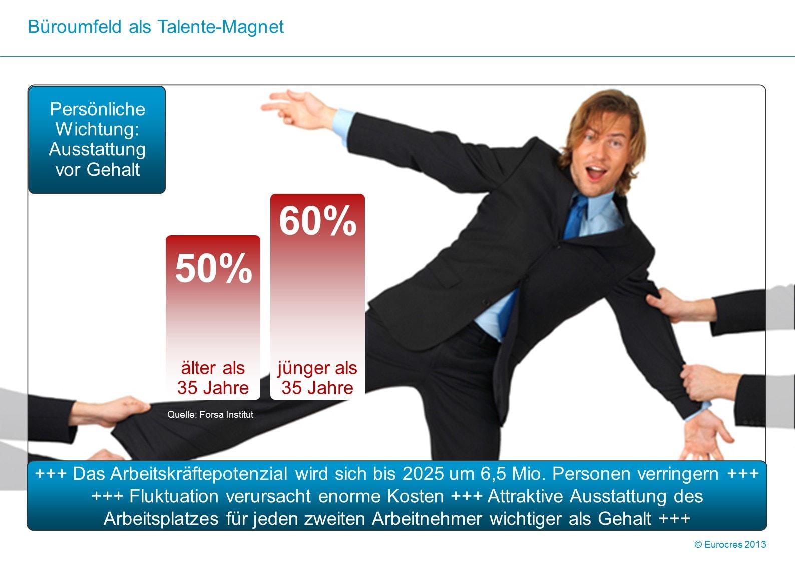 WorkPlace Flash: Büroumfeld als Talente-Magnet