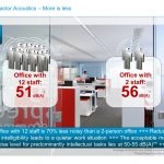 WorkPlace Flash: Success Factor Acoustics – More is less