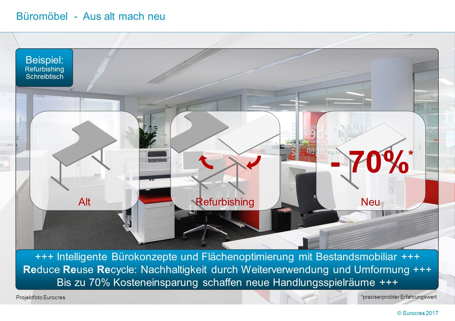 WorkPlace Flash: Büromöbel – Aus alt mach neu