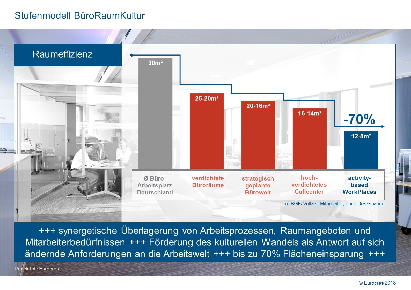 WorkPlace Flash: Stufenmodell BüroRaumKultur
