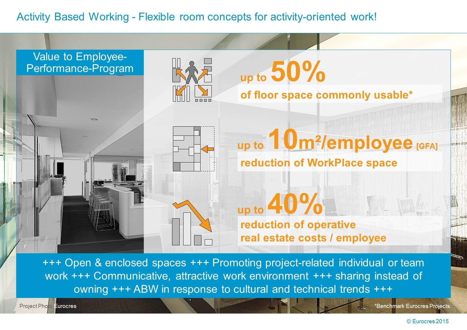 WorkPlace Flash: Activity Based Working – Flexible room concepts for activity-oriented work!