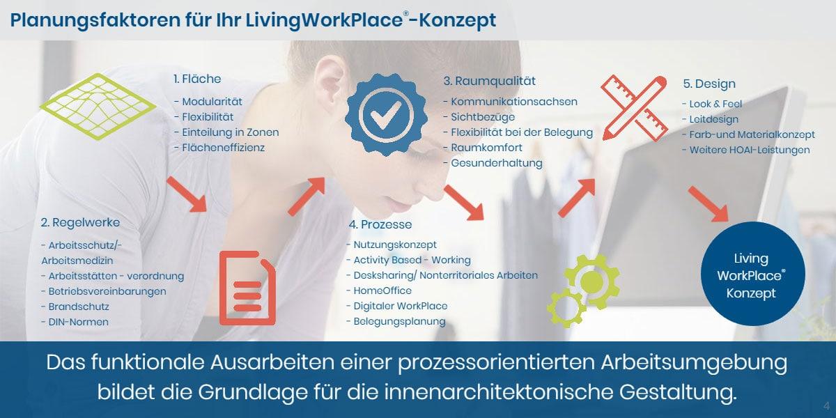 livingwk-4-de