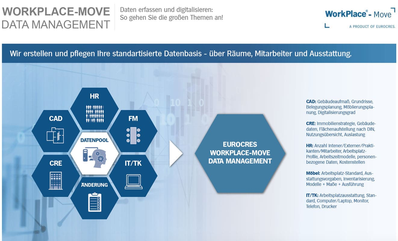 WorkPlace-Move Data Management (slide3)   Eurocres Consulting