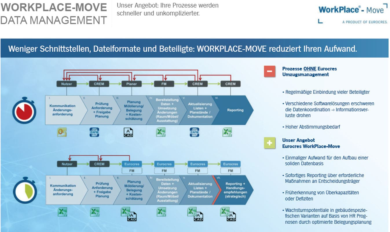 WorkPlace-Move Data Management (slide4)   Eurocres Consulting
