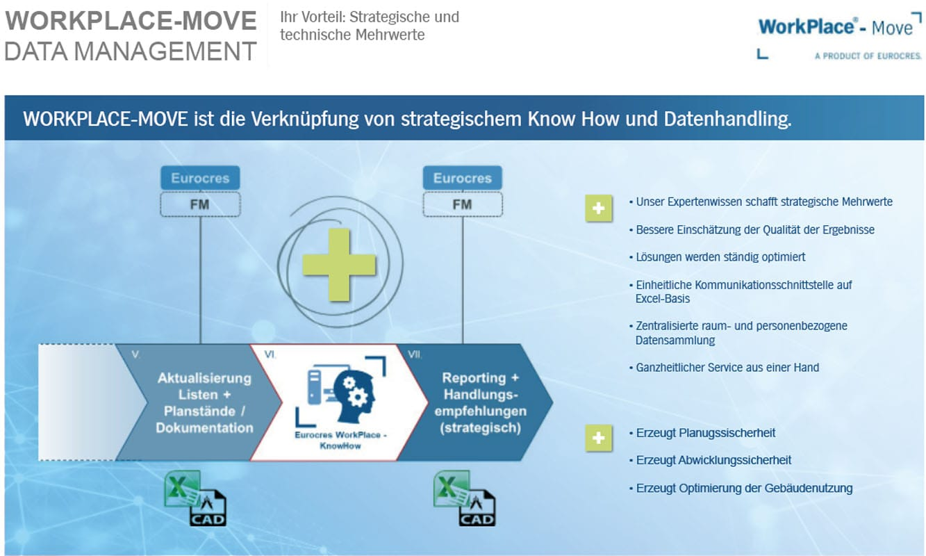 WorkPlace-Move Data Management (slide5)   Eurocres Consulting