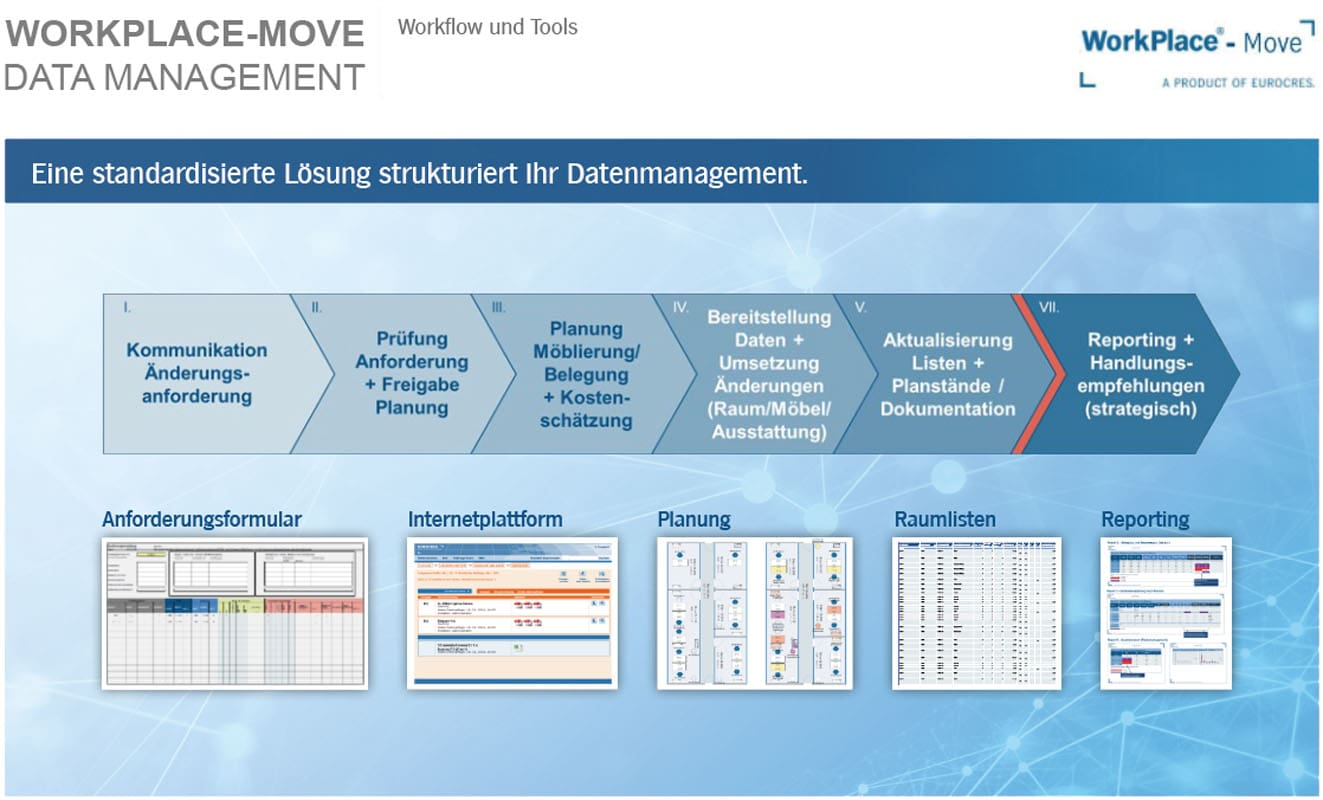 WorkPlace-Move Data Management (slide7)   Eurocres Consulting
